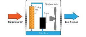 evaporative air conditioning maintenance repairs
